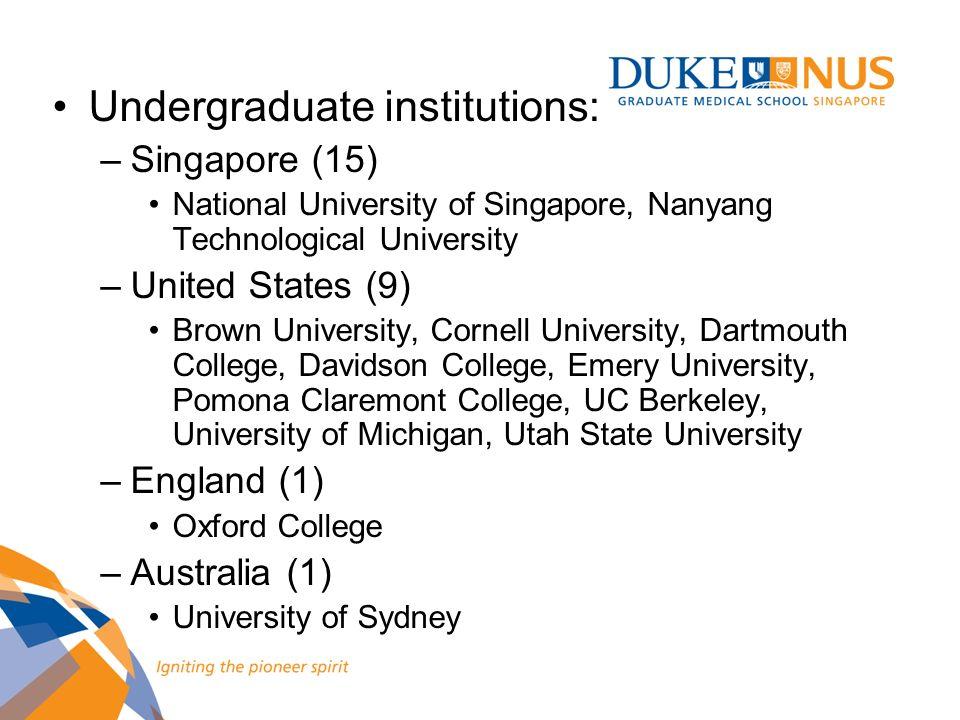 Undergraduate institutions: –Singapore (15) National University of Singapore, Nanyang Technological University –United States (9) Brown University, Co