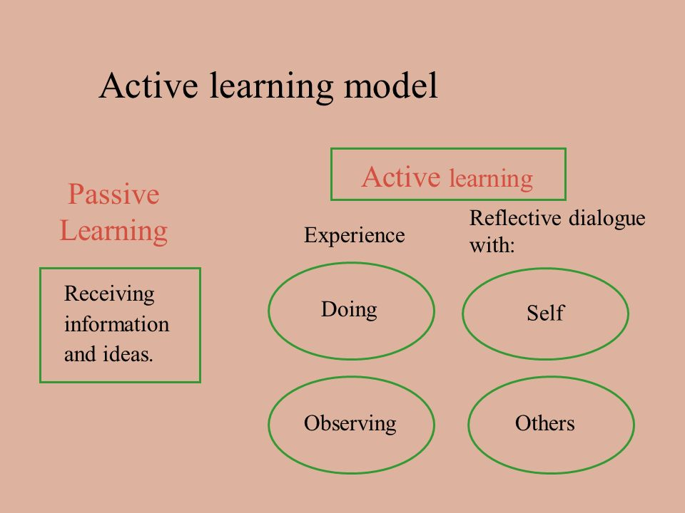 Receiving information and ideas. Active learning model Passive Learning Active learning Experience Reflective dialogue with: DoingObserving Self Other