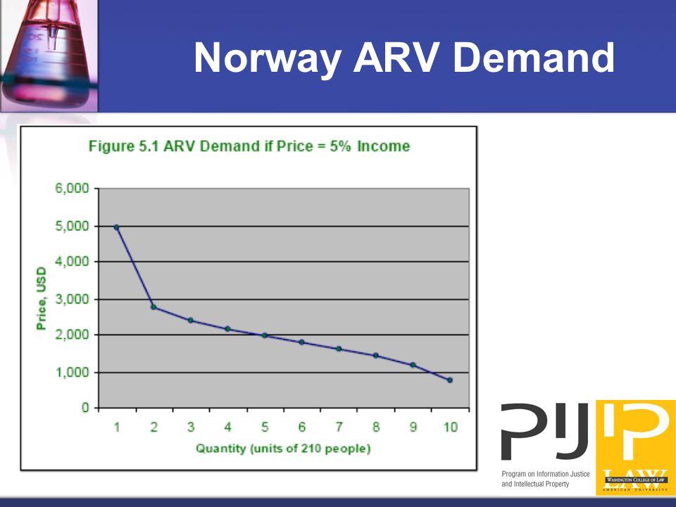 Norway ARV Demand