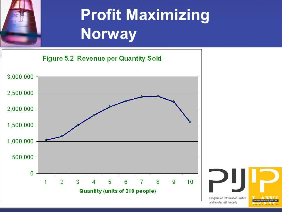 Profit Maximizing Norway
