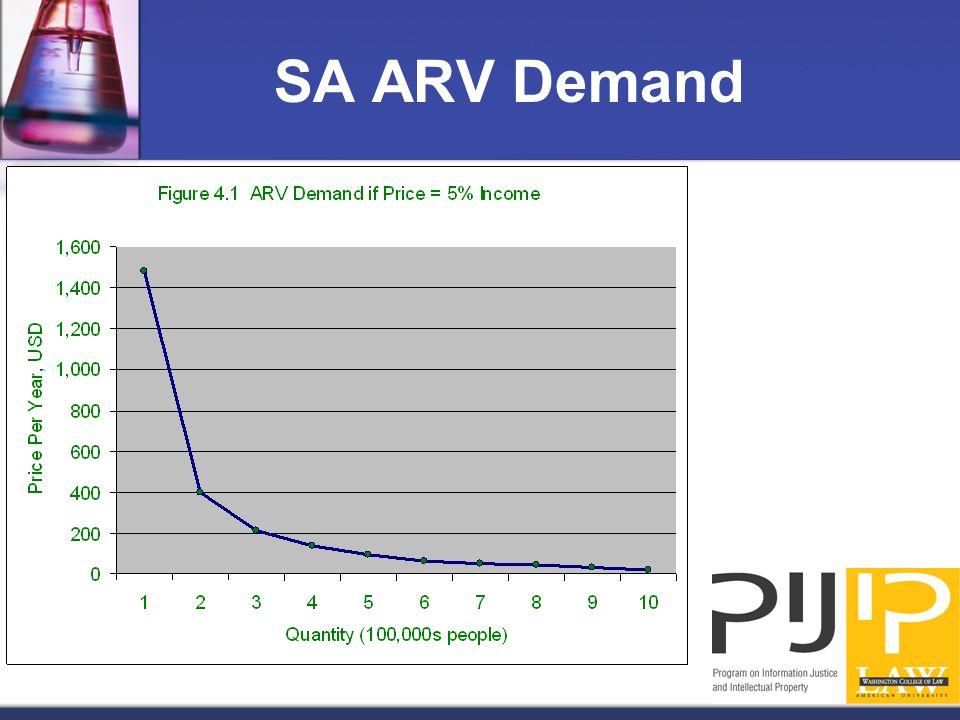 SA ARV Demand