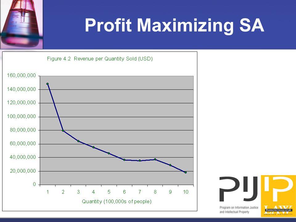 Profit Maximizing SA