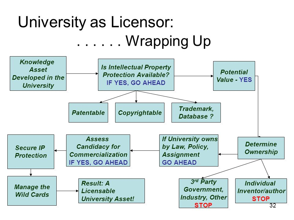 32 University as Licensor:...... Wrapping Up Knowledge Asset Developed in the University Is Intellectual Property Protection Available? IF YES, GO AHE