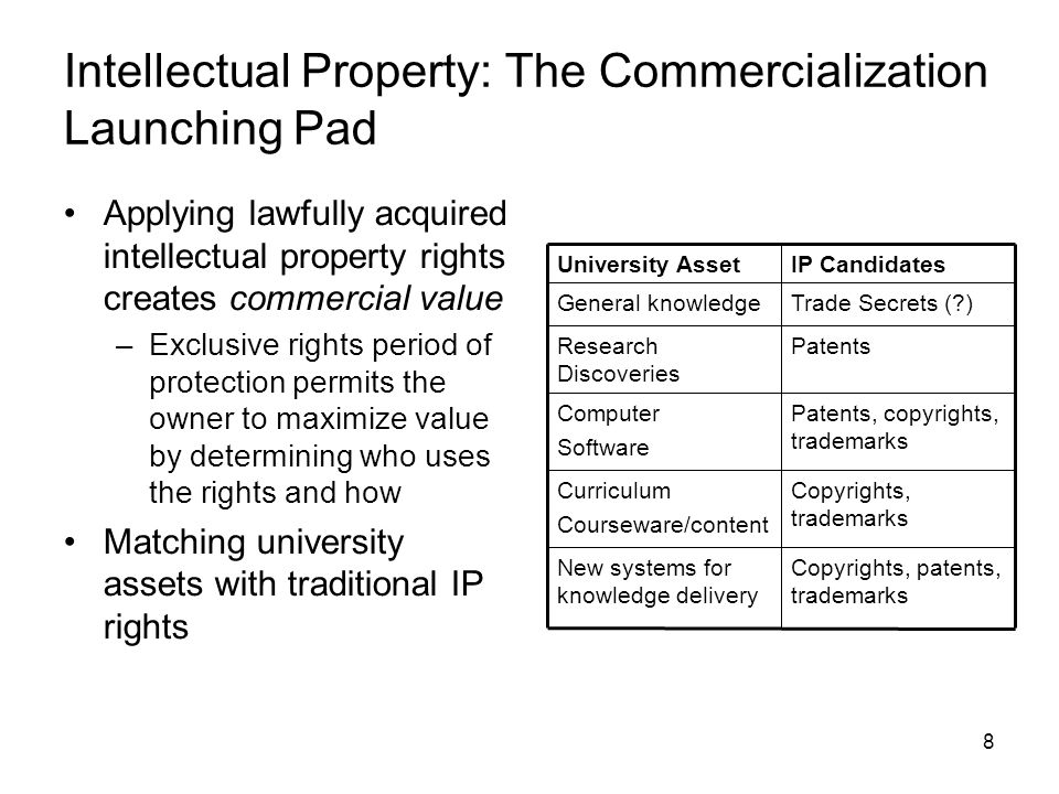 8 Intellectual Property: The Commercialization Launching Pad Applying lawfully acquired intellectual property rights creates commercial value –Exclusive rights period of protection permits the owner to maximize value by determining who uses the rights and how Matching university assets with traditional IP rights IP CandidatesUniversity Asset Copyrights, patents, trademarks New systems for knowledge delivery Copyrights, trademarks Curriculum Courseware/content Patents, copyrights, trademarks Computer Software PatentsResearch Discoveries Trade Secrets ( )General knowledge
