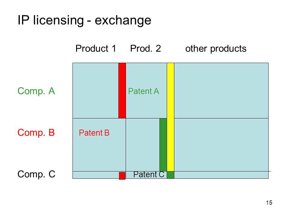 15 IP licensing - exchange Product 1 Prod. 2 other products Comp.