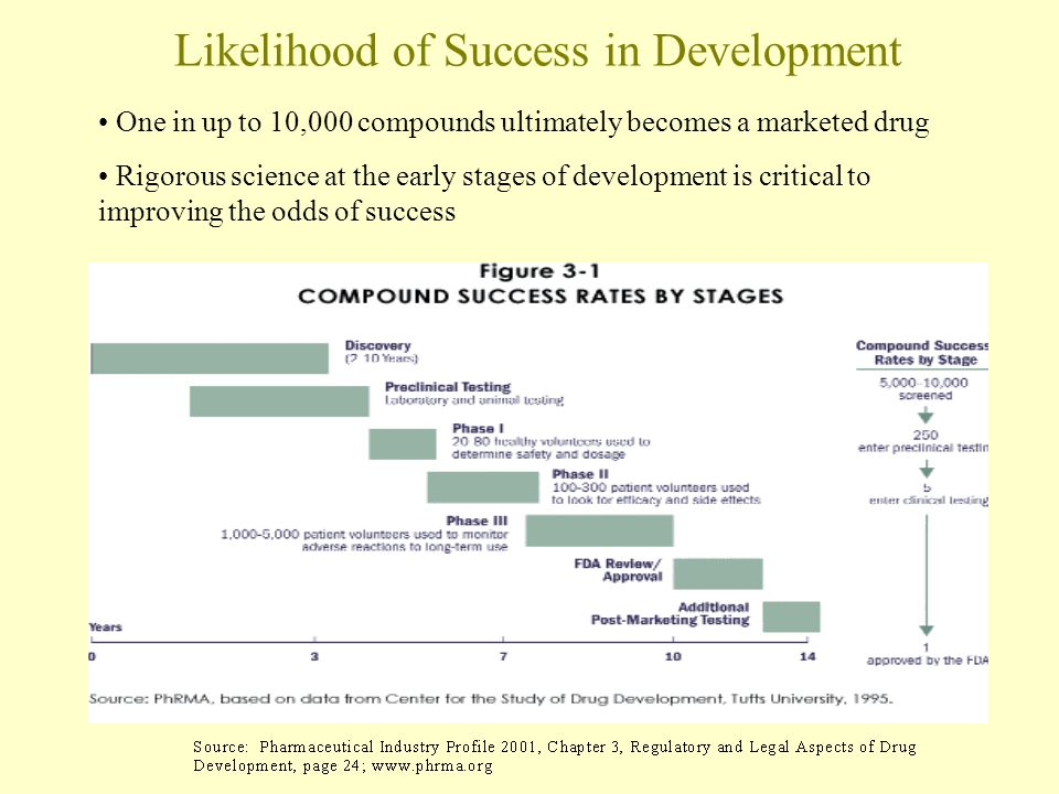Likelihood of Success in Development One in up to 10,000 compounds ultimately becomes a marketed drug Rigorous science at the early stages of development is critical to improving the odds of success