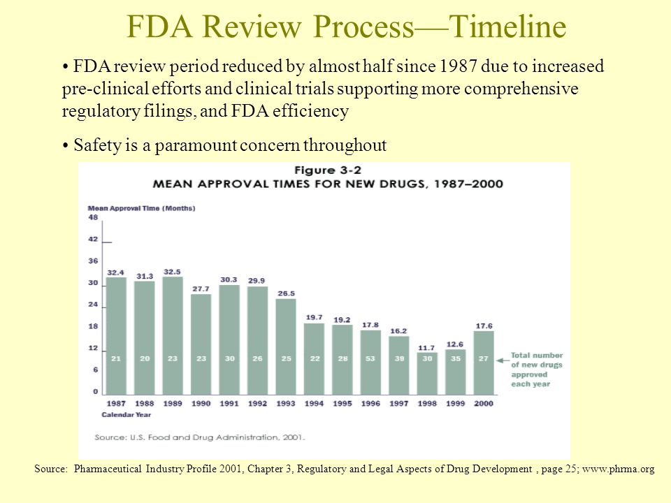 FDA Review ProcessTimeline FDA review period reduced by almost half since 1987 due to increased pre-clinical efforts and clinical trials supporting more comprehensive regulatory filings, and FDA efficiency Safety is a paramount concern throughout Source: Pharmaceutical Industry Profile 2001, Chapter 3, Regulatory and Legal Aspects of Drug Development, page 25; www.phrma.org