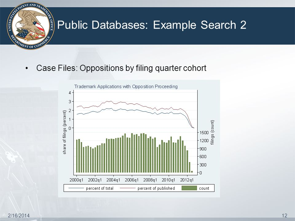 Public Databases: Example Search 2 2/16/201412 Case Files: Oppositions by filing quarter cohort