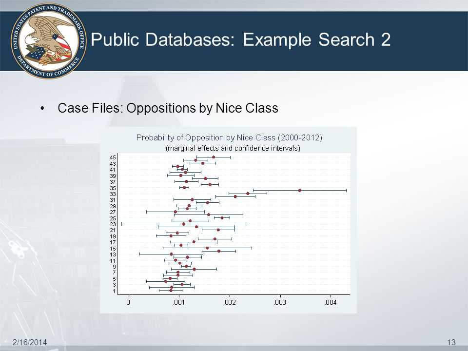 Public Databases: Example Search 2 2/16/201413 Case Files: Oppositions by Nice Class