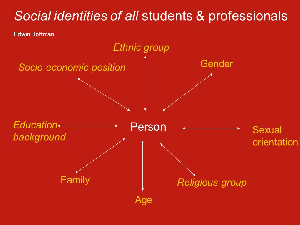 Person Ethnic group Gender Sexual orientation Religious group Age Family Education background Socio economic position Social identities of all student