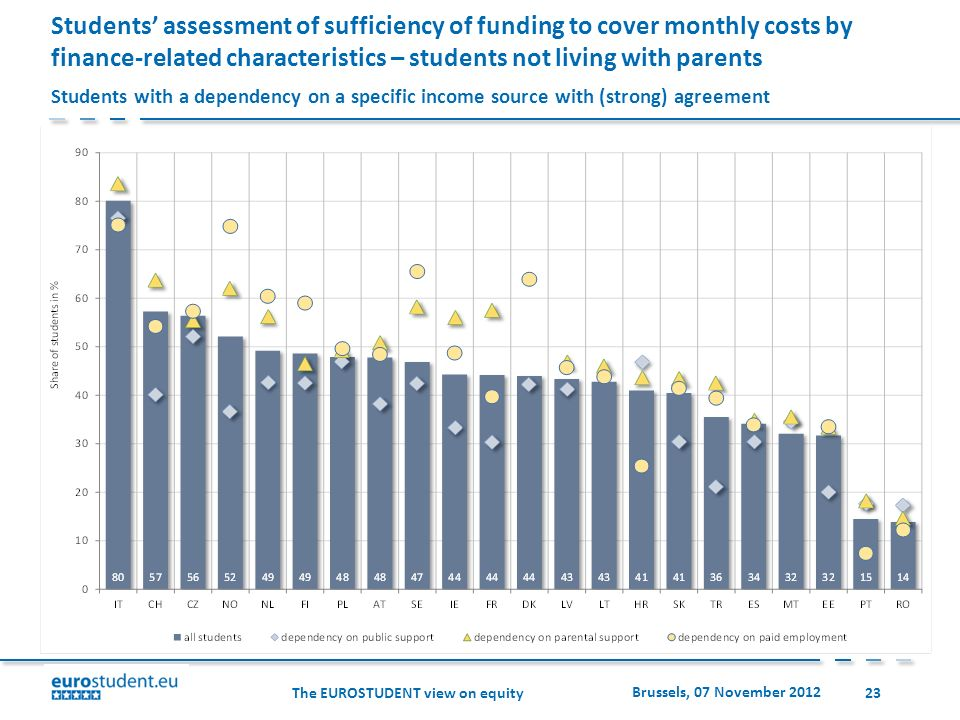 The EUROSTUDENT view on equity Brussels, 07 November 2012 23 Students assessment of sufficiency of funding to cover monthly costs by finance-related characteristics – students not living with parents Students with a dependency on a specific income source with (strong) agreement