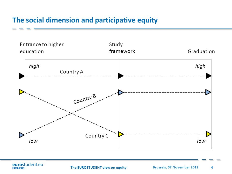 The EUROSTUDENT view on equity Brussels, 07 November 2012 4 The social dimension and participative equity Entrance to higher education Study framework Graduation high low Country C Country A Country B