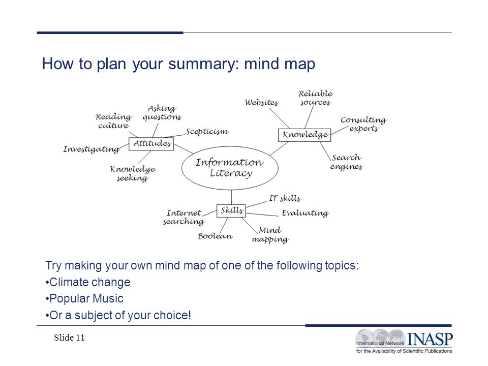 Slide 11 How to plan your summary: mind map Try making your own mind map of one of the following topics: Climate change Popular Music Or a subject of