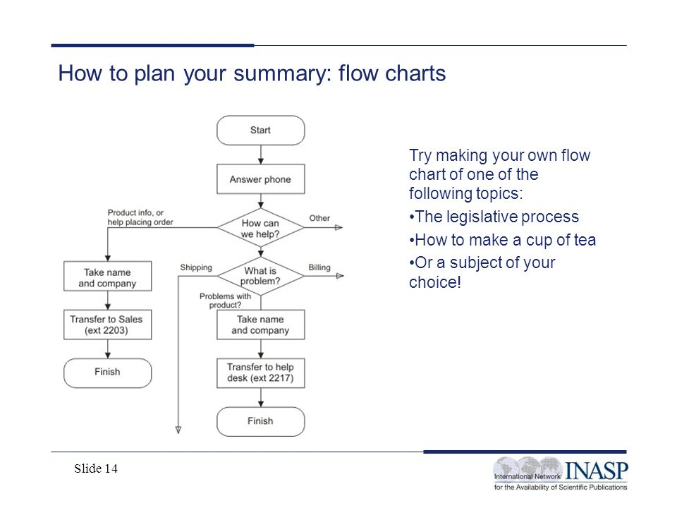 Slide 14 How to plan your summary: flow charts Try making your own flow chart of one of the following topics: The legislative process How to make a cu