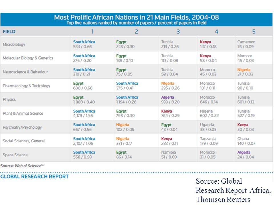 Slide 22 Source: Global Research Report-Africa, Thomson Reuters