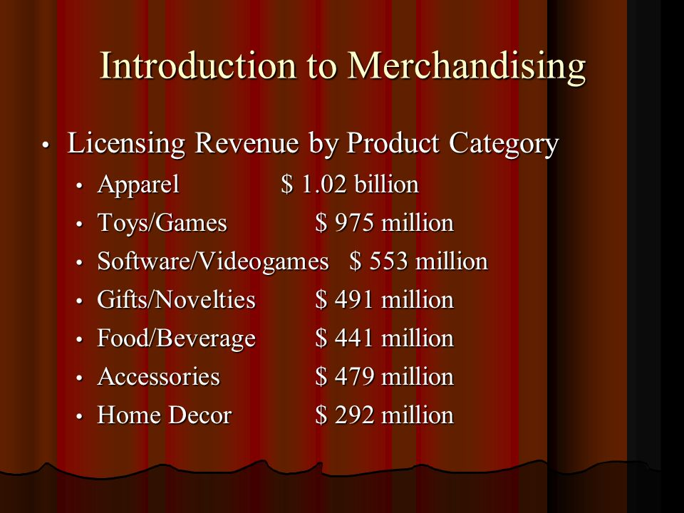 Introduction to Merchandising Licensing Revenue by Product Category Licensing Revenue by Product Category Apparel$ 1.02 billion Apparel$ 1.02 billion Toys/Games$ 975 million Toys/Games$ 975 million Software/Videogames$ 553 million Software/Videogames$ 553 million Gifts/Novelties$ 491 million Gifts/Novelties$ 491 million Food/Beverage$ 441 million Food/Beverage$ 441 million Accessories$ 479 million Accessories$ 479 million Home Decor$ 292 million Home Decor$ 292 million