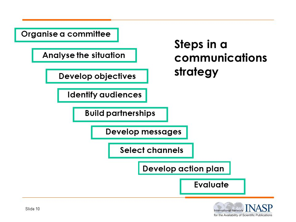 Slide 10 Steps in a communications strategy Organise a committee Analyse the situation Develop objectives Identify audiences Develop messages Select c
