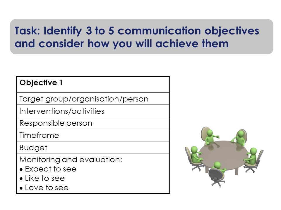 Task: Identify 3 to 5 communication objectives and consider how you will achieve them Objective 1 Target group/organisation/person Interventions/activ