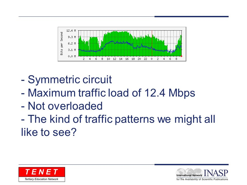 - Symmetric circuit - Maximum traffic load of 12.4 Mbps - Not overloaded - The kind of traffic patterns we might all like to see