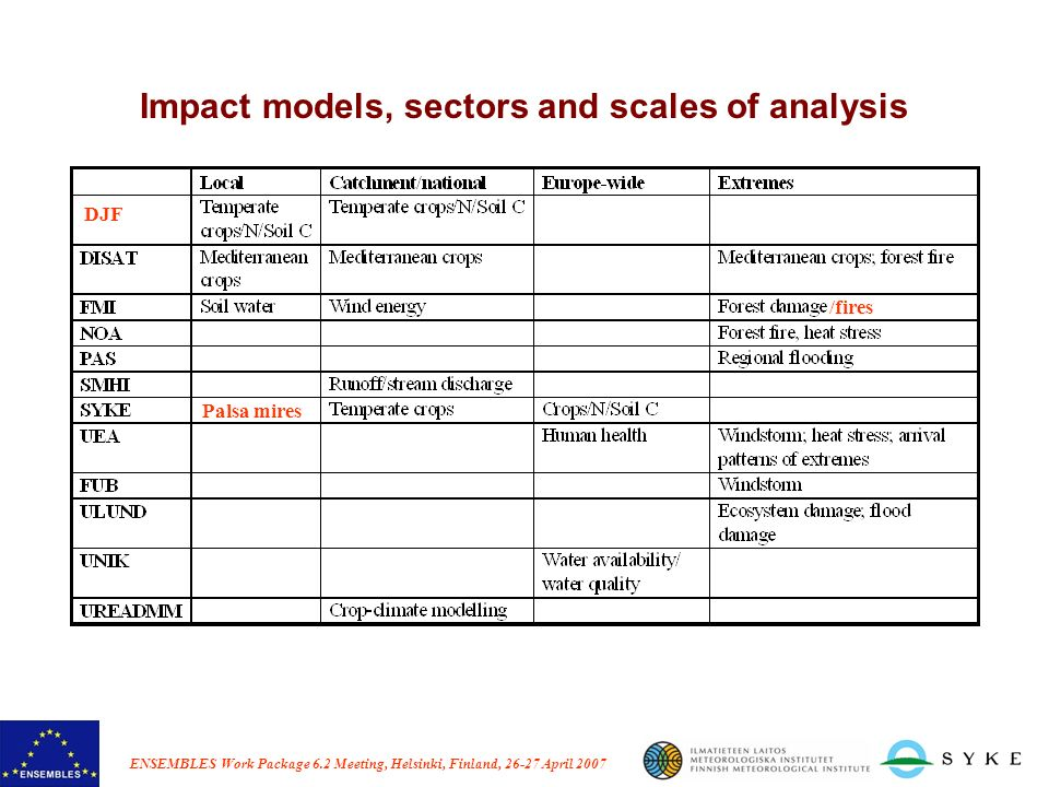 ENSEMBLES Work Package 6.2 Meeting, Helsinki, Finland, 26-27 April 2007 Impact models, sectors and scales of analysis Palsa mires /fires DJF