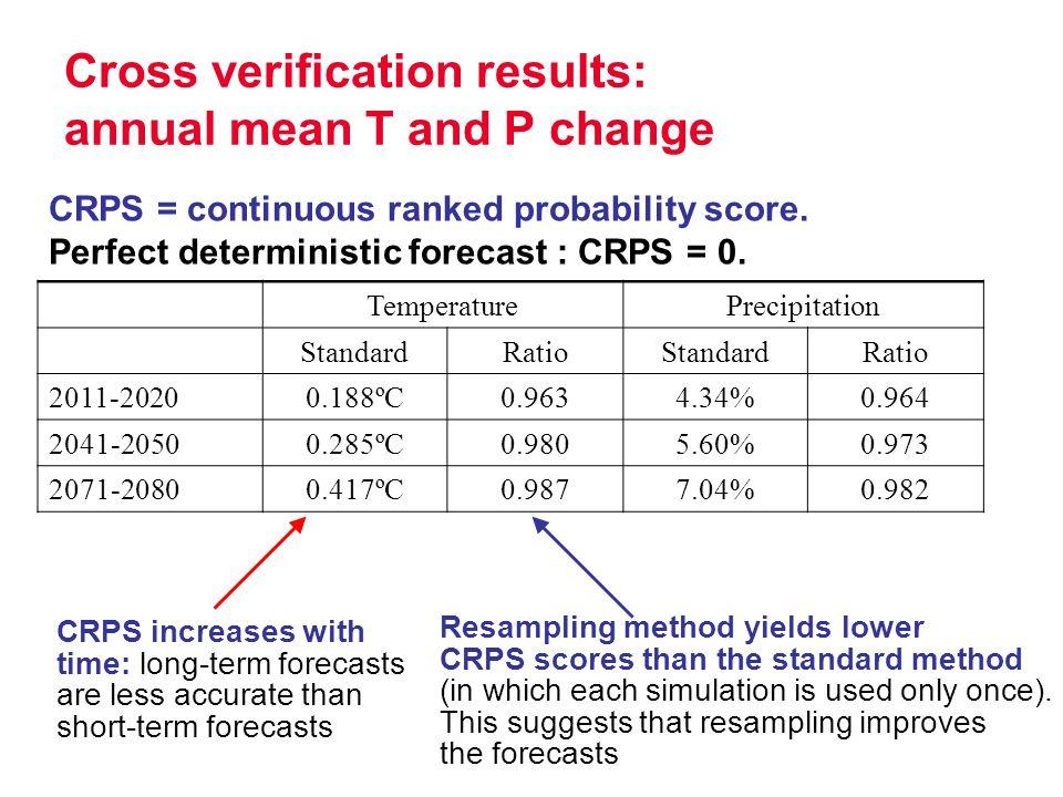 Cross verification results: annual mean T and P change TemperaturePrecipitation StandardRatioStandardRatio 2011-20200.188ºC0.9634.34%0.964 2041-20500.285ºC0.9805.60%0.973 2071-20800.417ºC0.9877.04%0.982 CRPS = continuous ranked probability score.