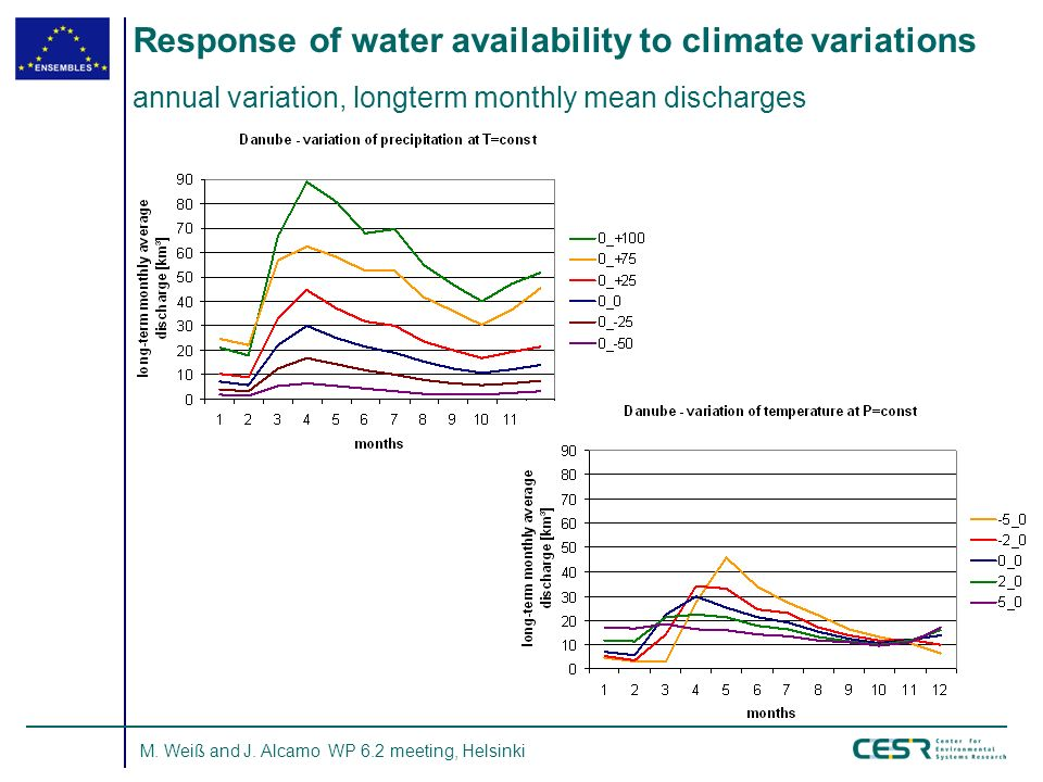 M. Weiß and J. Alcamo WP 6.2 meeting, Helsinki Response of water availability to climate variations annual variation, longterm monthly mean discharges