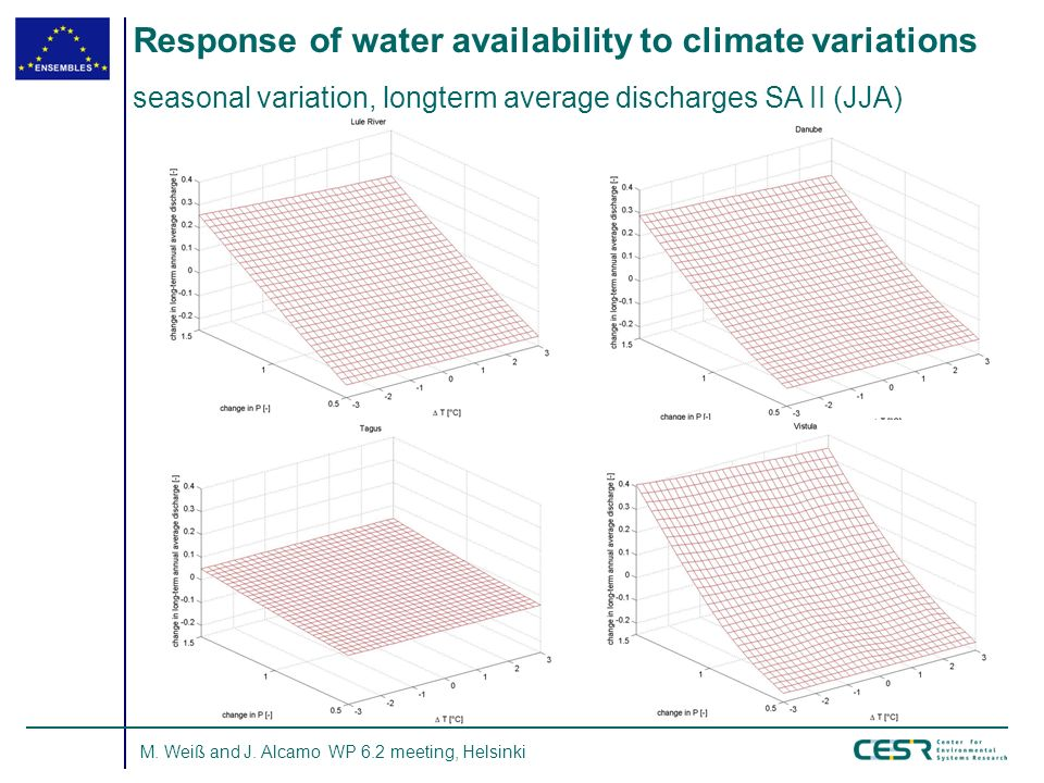 M. Weiß and J. Alcamo WP 6.2 meeting, Helsinki Response of water availability to climate variations seasonal variation, longterm average discharges SA