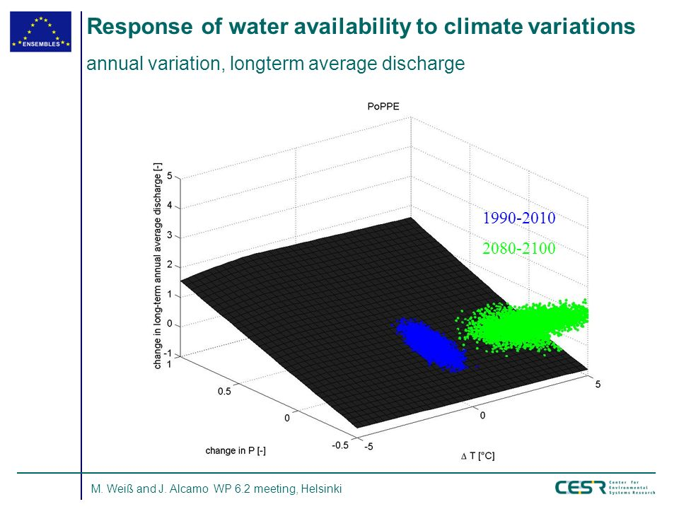 M. Weiß and J. Alcamo WP 6.2 meeting, Helsinki Response of water availability to climate variations annual variation, longterm average discharge 1990-