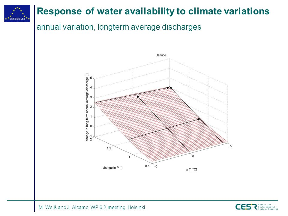 M. Weiß and J. Alcamo WP 6.2 meeting, Helsinki Response of water availability to climate variations annual variation, longterm average discharges