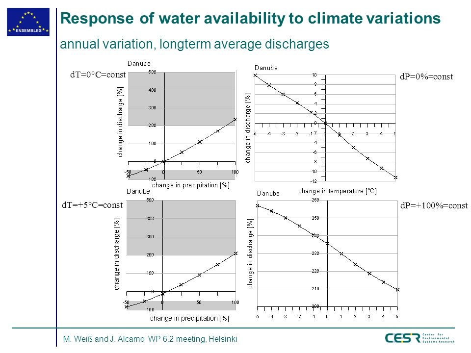 M. Weiß and J. Alcamo WP 6.2 meeting, Helsinki Response of water availability to climate variations annual variation, longterm average discharges dT=+
