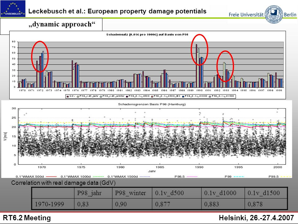 Leckebusch et al.: European property damage potentials RT6.2 Meeting Helsinki, 26.-27.4.2007 dynamic approach P98_jahrP98_winter0.1v_d5000.1v_d10000.1v_d1500 1970-19990,830,900,8770,8830,878 Correlation with real damage data (GdV)