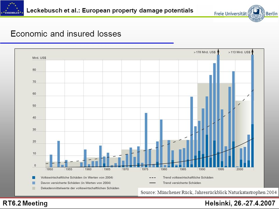 Leckebusch et al.: European property damage potentials RT6.2 Meeting Helsinki, 26.-27.4.2007 Economic and insured losses Source: Münchener Rück, Jahresrückblick Naturkatastrophen 2004