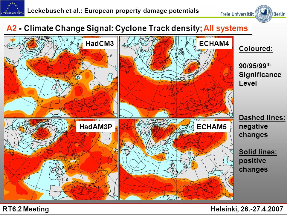 Leckebusch et al.: European property damage potentials RT6.2 Meeting Helsinki, 26.-27.4.2007 A2 - Climate Change Signal: Cyclone Track density; All systems ECHAM4 ECHAM5HadAM3P HadCM3 Coloured: 90/95/99 th Significance Level Dashed lines: negative changes Solid lines: positive changes