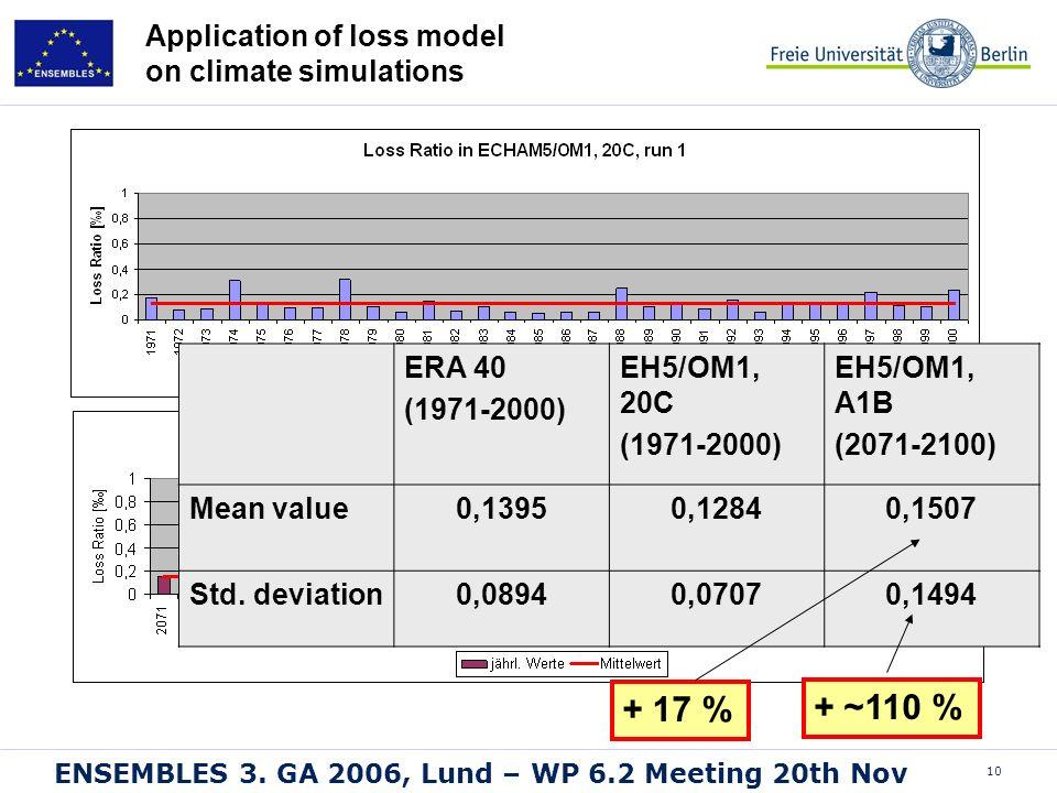 10 ENSEMBLES 3. GA 2006, Lund – WP 6.2 Meeting 20th Nov Application of loss model on climate simulations ERA 40 (1971-2000) EH5/OM1, 20C (1971-2000) E