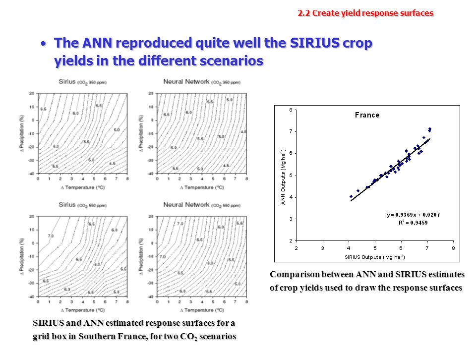 2.2 Create yield response surfaces The ANN reproduced quite well the SIRIUS crop yields in the different scenariosThe ANN reproduced quite well the SIRIUS crop yields in the different scenarios SIRIUS and ANN estimated response surfaces for a grid box in Southern France, for two CO 2 scenarios Comparison between ANN and SIRIUS estimates of crop yields used to draw the response surfaces
