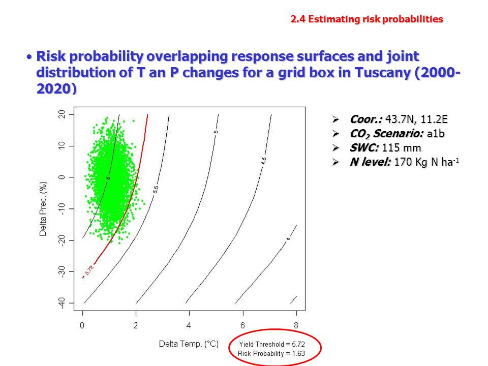 2.4 Estimating risk probabilities Risk probability overlapping response surfaces and joint distribution of T an P changes for a grid box in Tuscany ( )Risk probability overlapping response surfaces and joint distribution of T an P changes for a grid box in Tuscany ( ) Coor.: 43.7N, 11.2E Coor.: 43.7N, 11.2E CO 2 Scenario: a1b CO 2 Scenario: a1b SWC: 115 mm SWC: 115 mm N level: 170 Kg N ha -1 N level: 170 Kg N ha -1