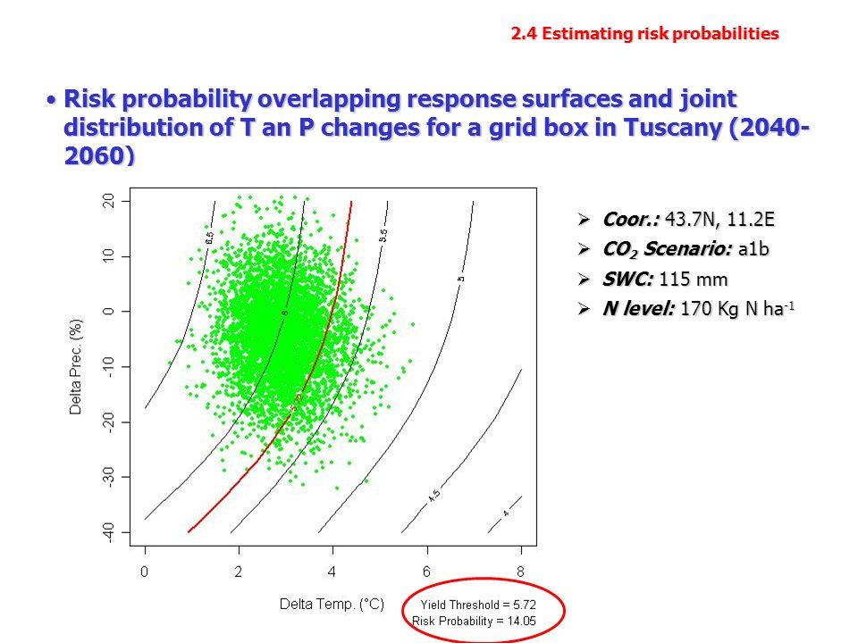 Risk probability overlapping response surfaces and joint distribution of T an P changes for a grid box in Tuscany ( )Risk probability overlapping response surfaces and joint distribution of T an P changes for a grid box in Tuscany ( ) Coor.: 43.7N, 11.2E Coor.: 43.7N, 11.2E CO 2 Scenario: a1b CO 2 Scenario: a1b SWC: 115 mm SWC: 115 mm N level: 170 Kg N ha -1 N level: 170 Kg N ha Estimating risk probabilities