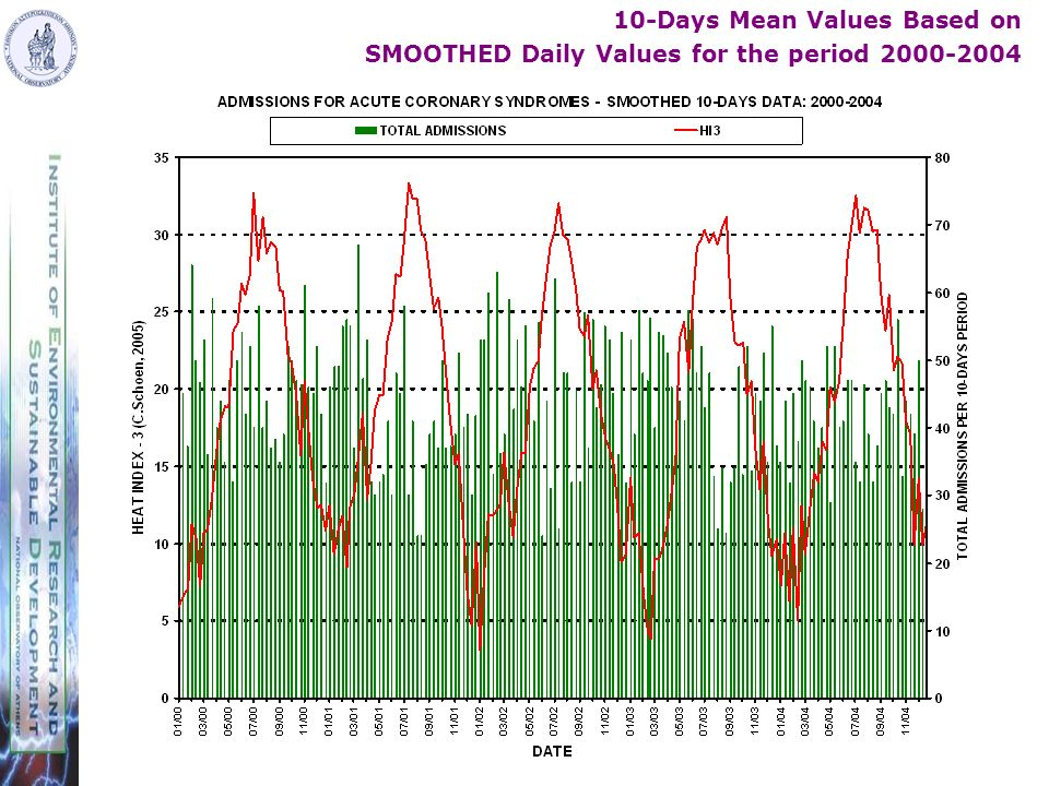 10-Days Mean Values Based on SMOOTHED Daily Values for the period 2000-2004