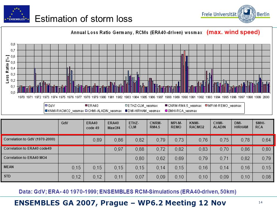 14 ENSEMBLES GA 2007, Prague – WP6.2 Meeting 12 Nov Estimation of storm loss Data: GdV; ERA- 40 1970-1999; ENSEMBLES RCM-Simulations (ERA40-driven, 50km) GdVERA40 code 49 ERA40 MaxOf4 ETHZ- CLM CNRM- RM4.5 MPI-M- REMO KNMI- RACMO2 CHMI- ALADIN DMI- HIRHAM SMHI- RCA Correlation to GdV (1970-2000) 0,890,860,820,790,730,760,750,780,64 Correlation to ERA40 code49 0,970,880,720,820,830,700,860,80 Correlation to ERA40 MO4 0,800,620,690,790,710,820,79 MEAN 0,15 0,140,150,160,140,160,15 STD 0,12 0,110,070,090,10 0,090,100,08 (max.