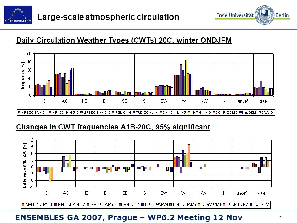 6 ENSEMBLES GA 2007, Prague – WP6.2 Meeting 12 Nov Large-scale atmospheric circulation Daily Circulation Weather Types (CWTs) 20C, winter ONDJFM Changes in CWT frequencies A1B-20C, 95% significant
