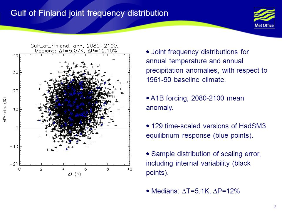2 Gulf of Finland joint frequency distribution Joint frequency distributions for annual temperature and annual precipitation anomalies, with respect to 1961-90 baseline climate.