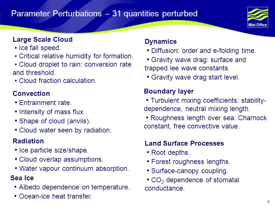 6 Parameter Perturbations – 31 quantities perturbed Large Scale Cloud Ice fall speed.