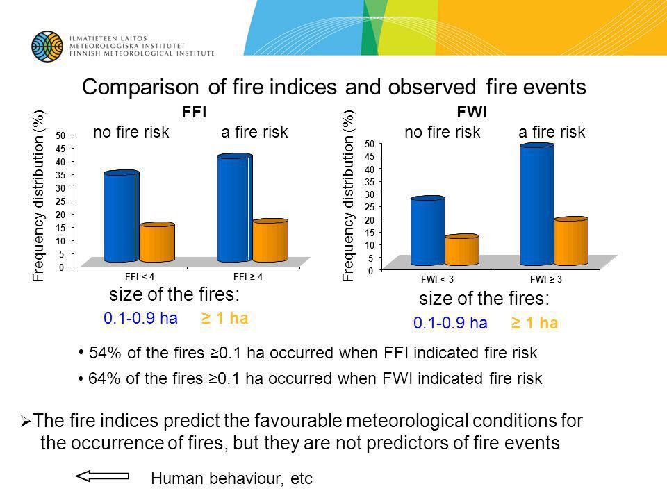 Comparison of fire indices and observed fire events size of the fires: FFI FWI no fire risk a fire risk Frequency distribution (%) 0.1-0.9 ha 1 ha size of the fires: 0.1-0.9 ha 1 ha 54% of the fires 0.1 ha occurred when FFI indicated fire risk 64% of the fires 0.1 ha occurred when FWI indicated fire risk The fire indices predict the favourable meteorological conditions for the occurrence of fires, but they are not predictors of fire events Human behaviour, etc