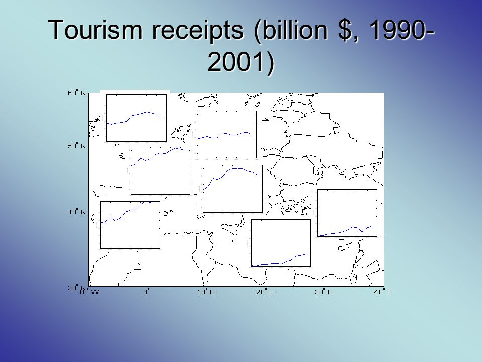 Tourism receipts (billion $, 1990- 2001)