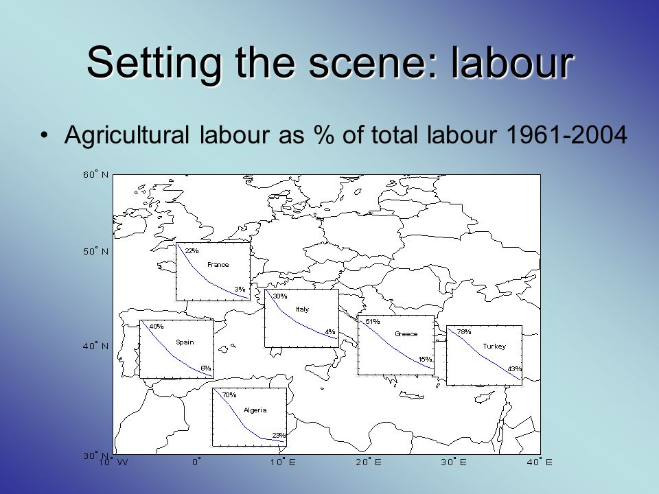 Setting the scene: labour Agricultural labour as % of total labour 1961-2004