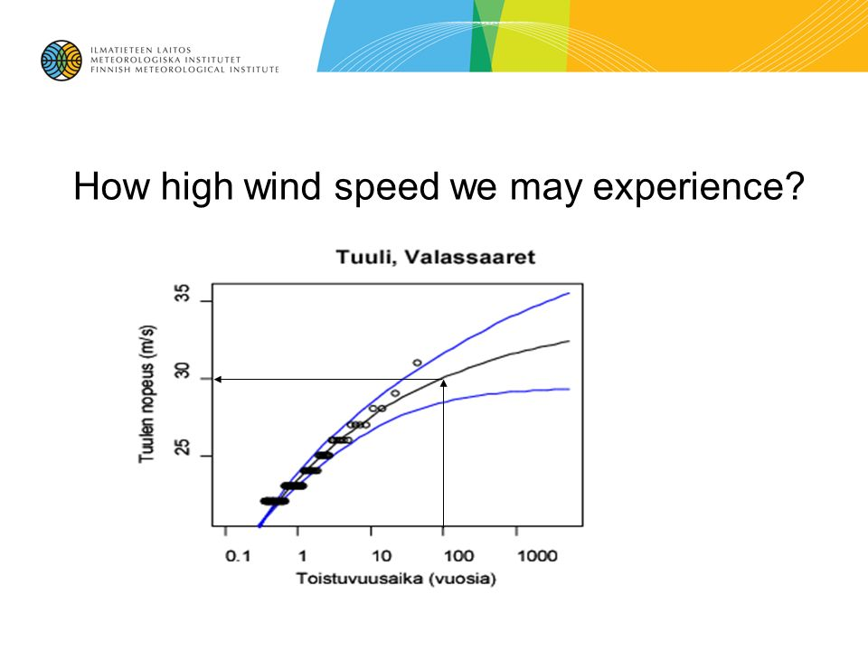 How high wind speed we may experience