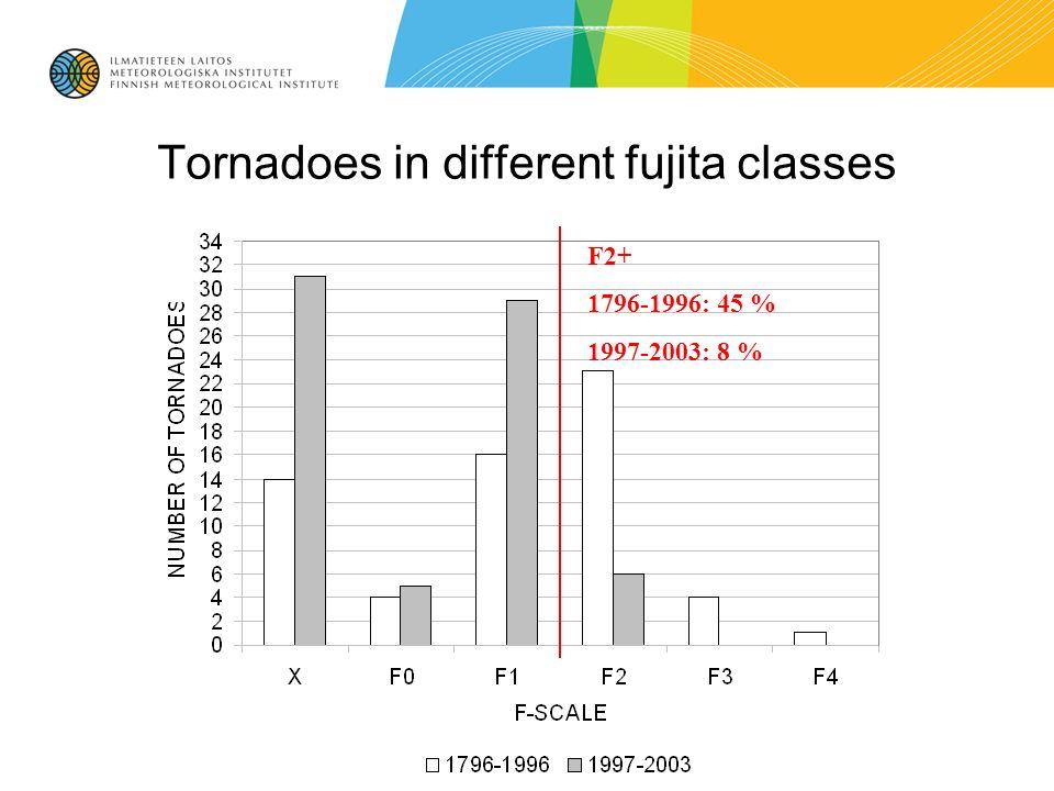Tornadoes in different fujita classes F2+ 1796-1996: 45 % 1997-2003: 8 %