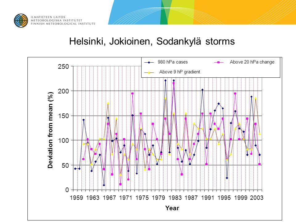 Helsinki, Jokioinen, Sodankylä storms 0 50 100 150 200 250 195919631967197119751979198319871991199519992003 Year Deviation from mean (%) 980 hPa casesAbove 20 hPa change Above 9 hP gradient