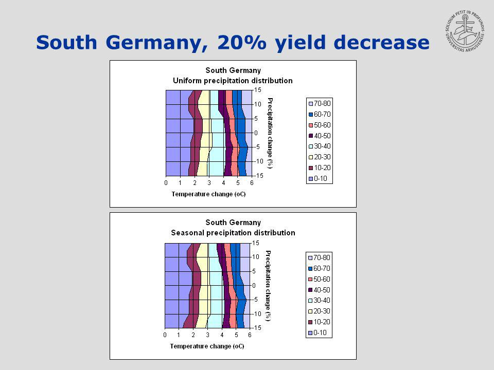 South Germany, 20% yield decrease