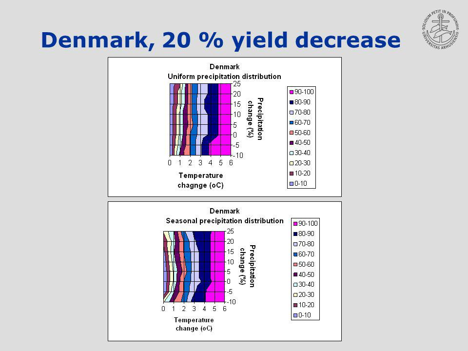Denmark, 20 % yield decrease